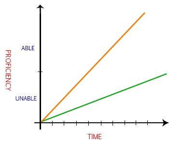 An example of a general learning curve
